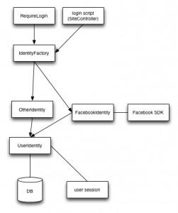 Facebook auth flow