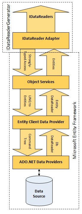 Layering of the IDataReader adapter model on top of the Entity Framework stack