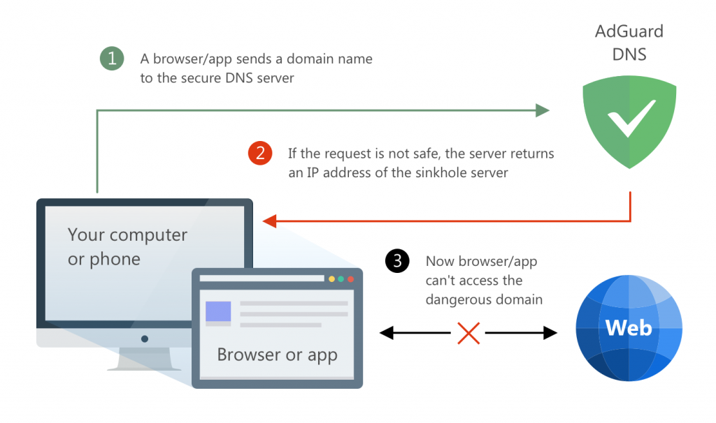 DNS ADBlock? Does it exist? How does it work? Does it get in the way? Is it detected?