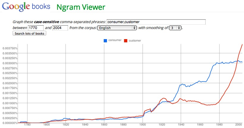Consumer vs. Customer ngram