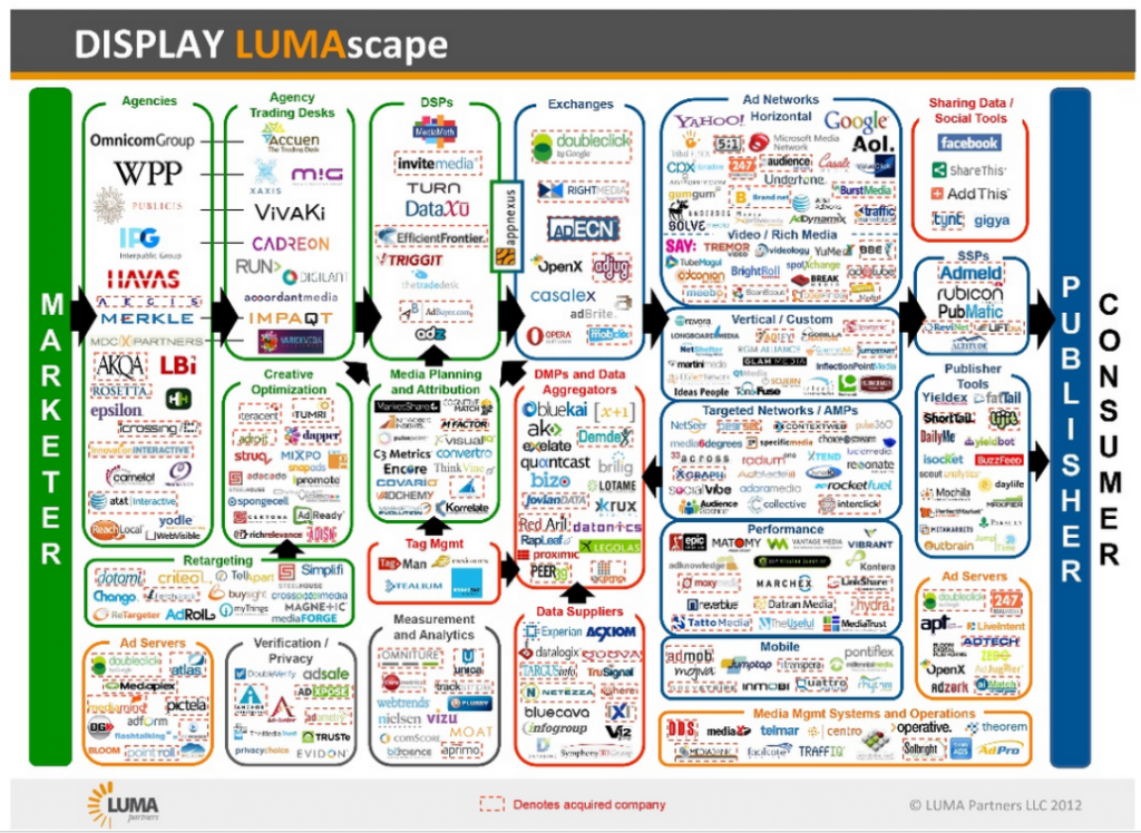 display-advertising-lumascape-email-ads-1024x748