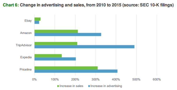 change-in-advertising-vs-sales
