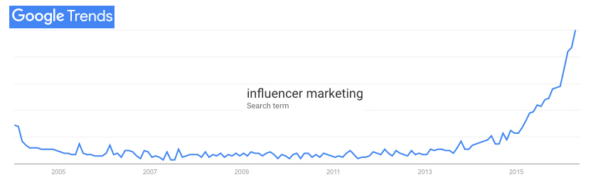 googletrends-influencer-marketing