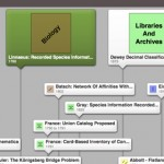 The Library Organization Problem Timeline