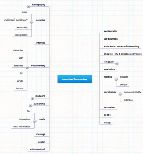 mindmap of doc terms