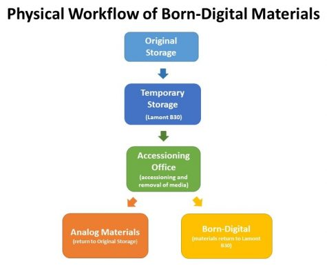Chart depicting the movements of the physical materials during the Born-Digital Survey as described above