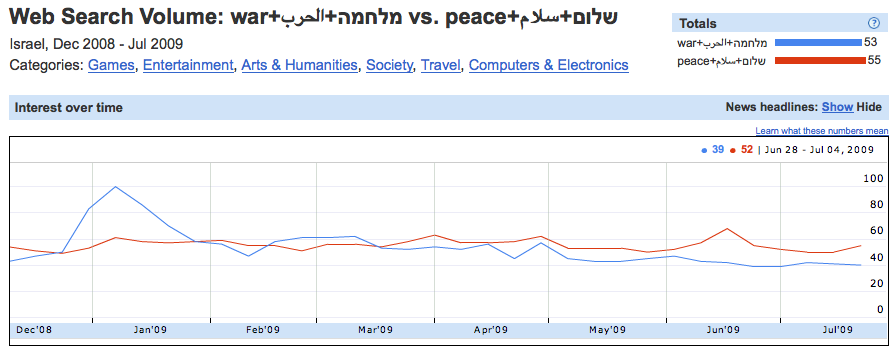 Israel Google Search Query Volume on Linguistic Variants of War & Peace.
