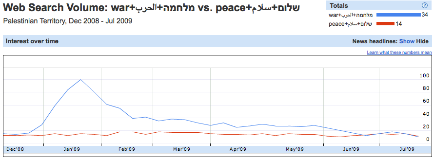 "Palestinian Google Search Query Data on Linguistic Variants of ""War"" and ""Peace."""
