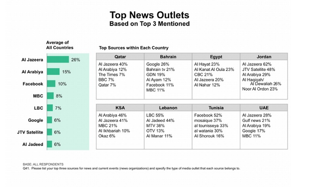 Top news outlets by country