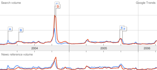 Google Trends Yankees, Red Sox