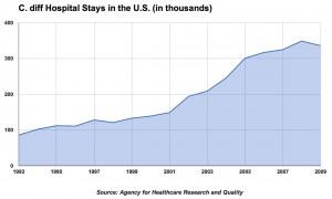 C Diff Hospitals: 1993-2009