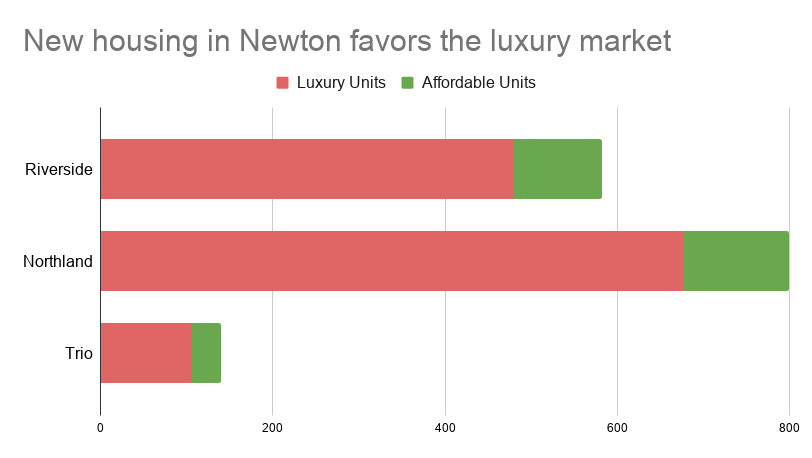 Affordable vs luxury housing in Newton Massachusetts