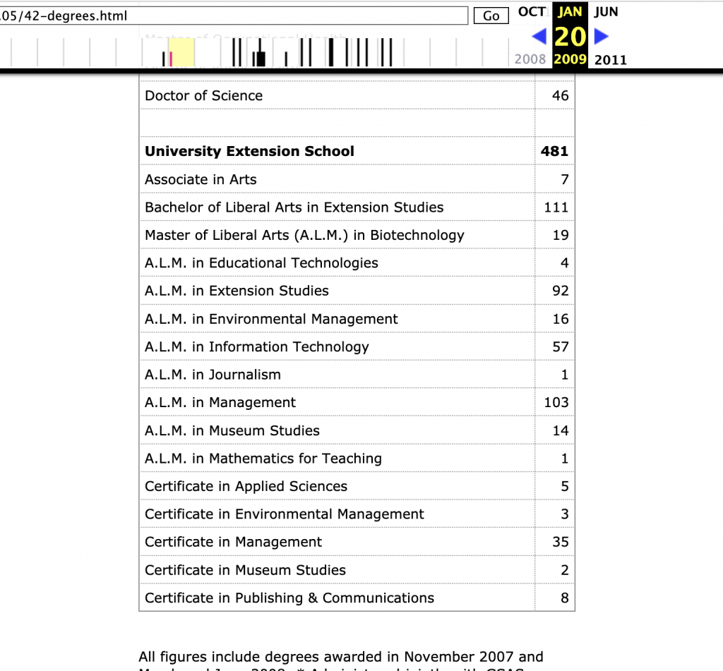 2008 Harvard Extension Degrees