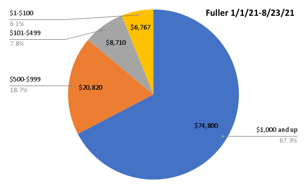 Ruthanne Fuller mayoral race donors