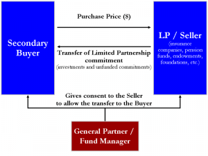 Secondary market transfer