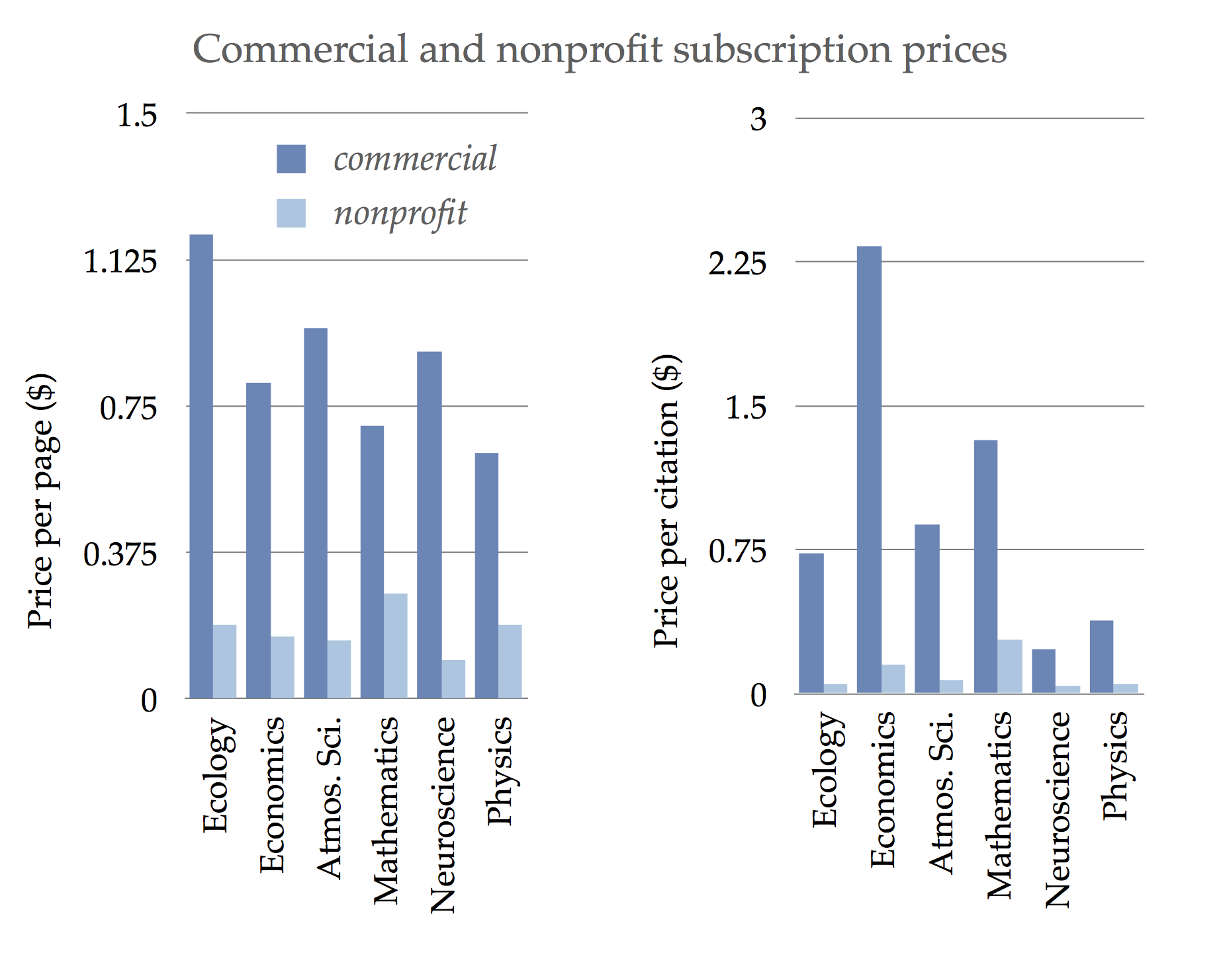 Average journal prices in a range of fields, differentiated by commercial and non-profit publishers. Left is based on prices as dollars per page. Right is based on dollars per citation, to normalize for quality. Data are from Bergstrom and Bergstrom, Journal pricing across disciplines, 2002.