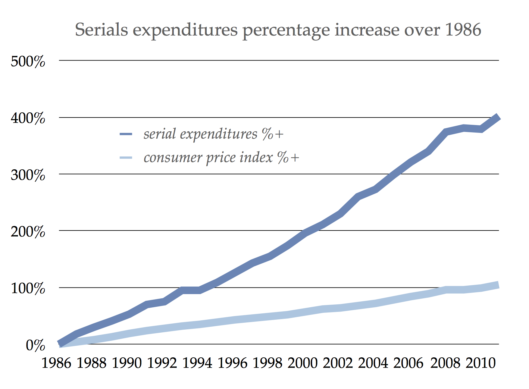 Scholarly journal expenditures percentage increase 1986–2010 compared to consumer price index. Data from Association for Research Libraries.