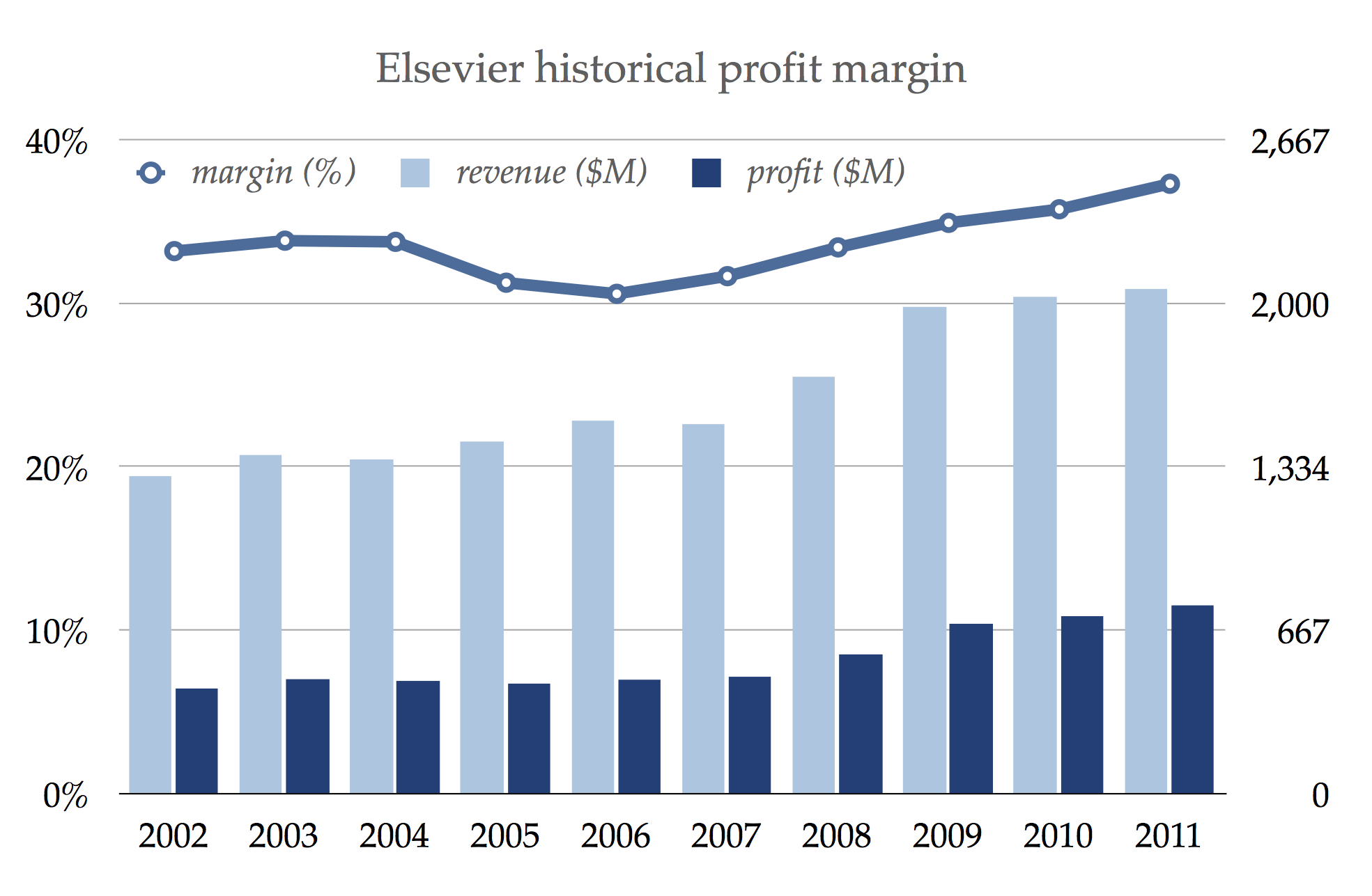 Elsevier revenues, profit, and profit margin, 2002–2011. Data are from Mike Taylor, The obscene profits of commercial scholarly publishers, 2012.
