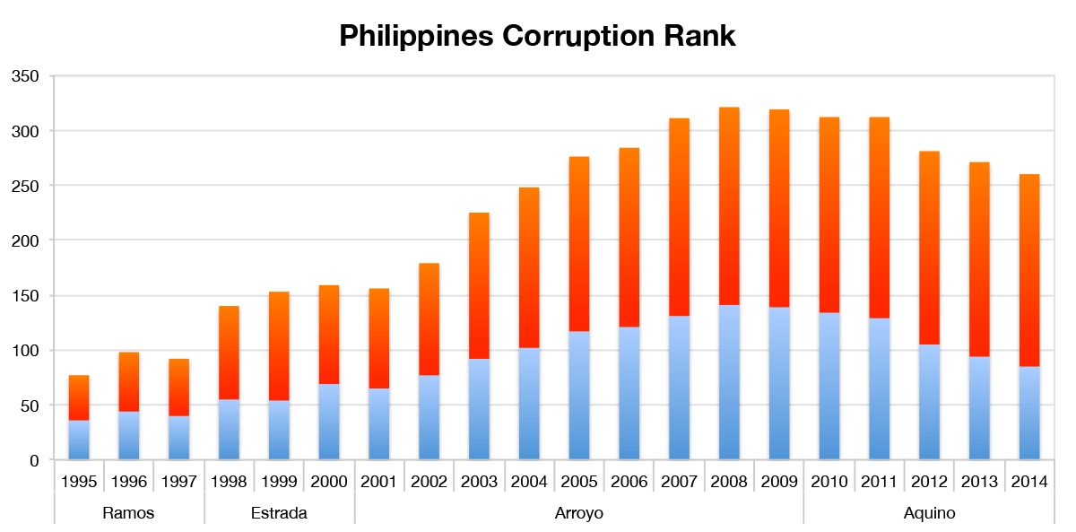 phcorruptionrank
