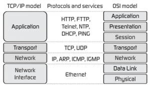 tcp-ip-model-vs-osi-model