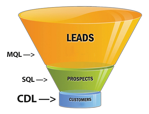 The new frontier for CRM is CDL: Customer Driven Leads