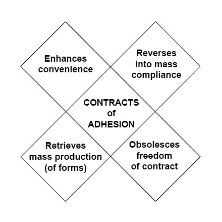 contracts-of-adhesion