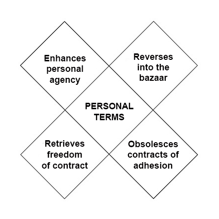 personal-terms