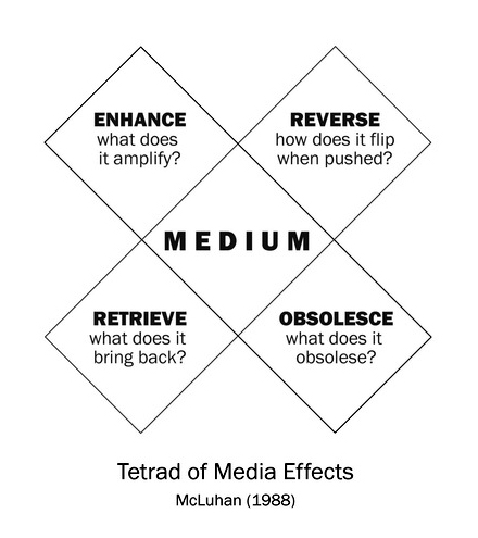 tetrad-of-media-effects