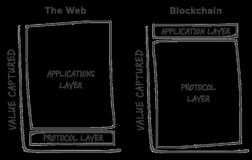 web-blockchain