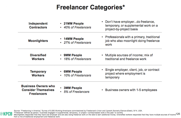 Mary Meeker Internet trends freelancers vs telecommuters and virtual office action plans