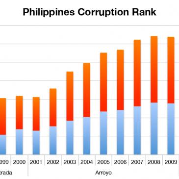 Philippines Corruption Rank